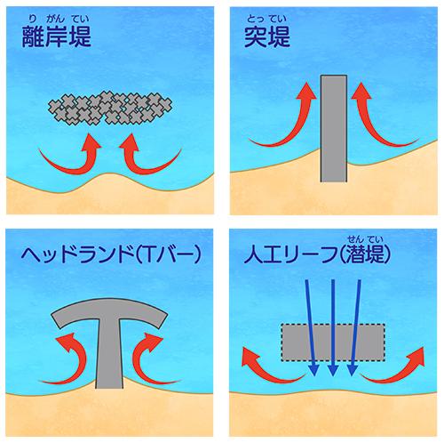 図1離岸流の発生しやすい場所